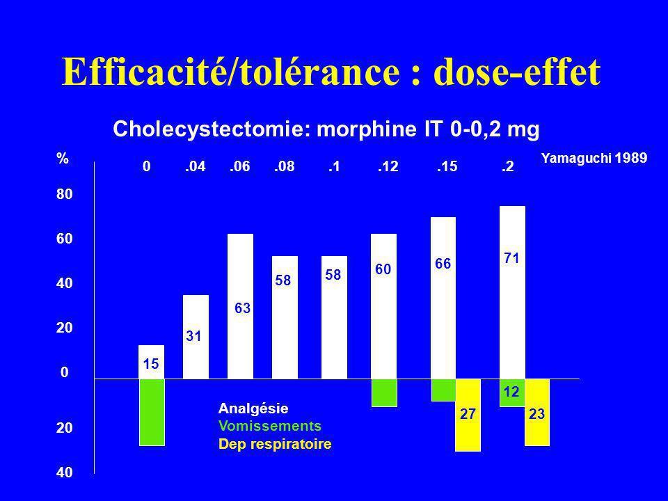 Efficacité/tolérance : dose-effet