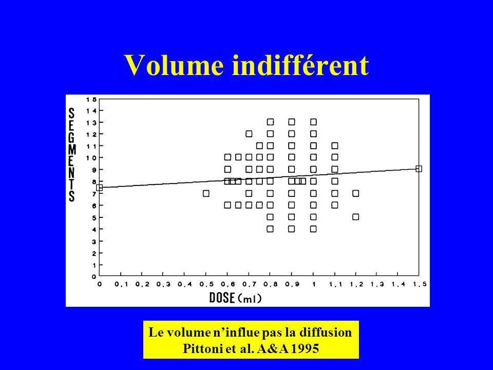 Le volume n'influe pas la diffusion