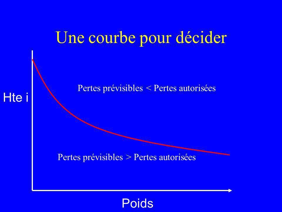 Une courbe pour décider