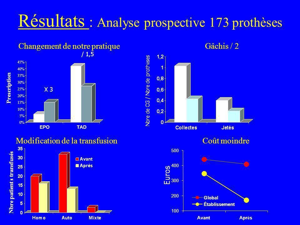 Résultats : Analyse prospective 173 prothèses