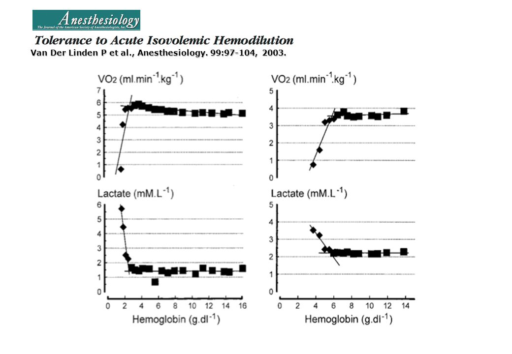 Van Der Linden P et al., Anesthesiology. 99:97-104, 2003.