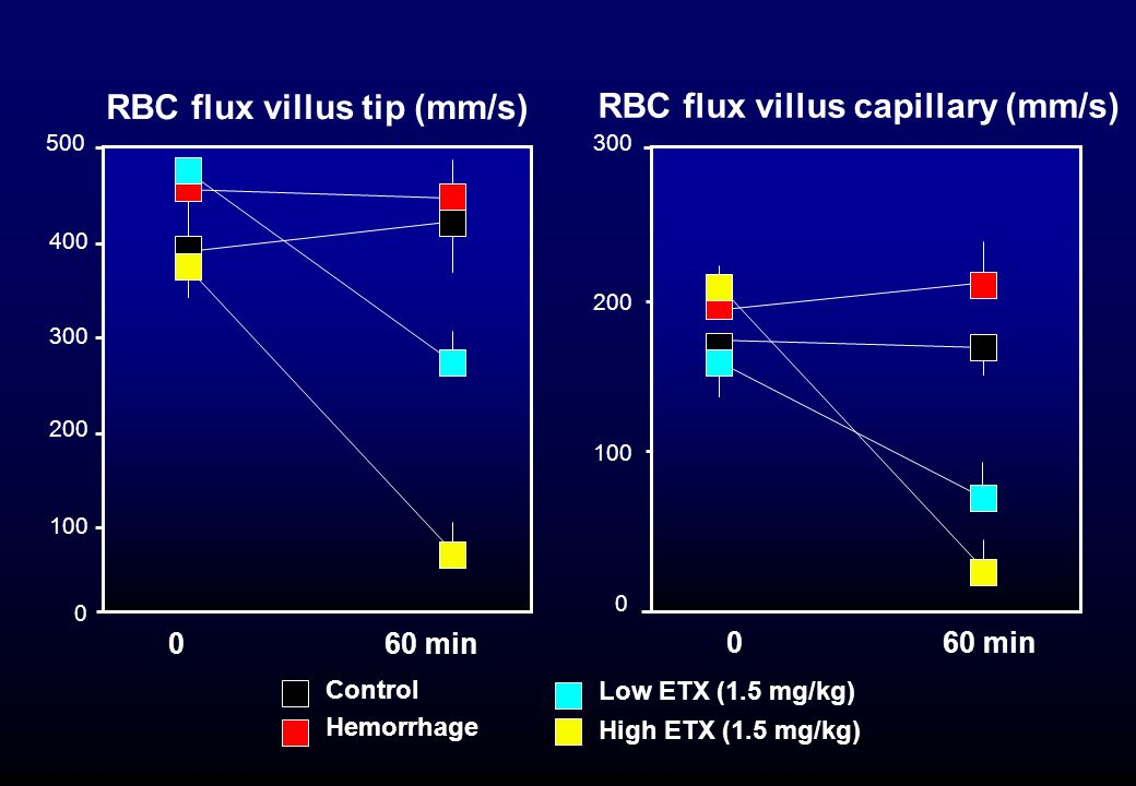 RBC flux villus tip (mm/s) RBC flux villus capillary (mm/s)