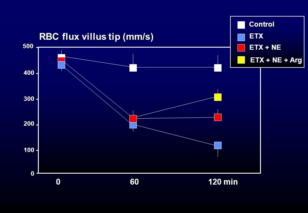 RBC flux villus tip (mm/s)