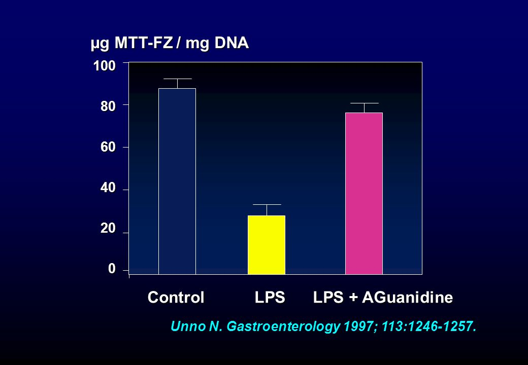 Unno N. Gastroenterology 1997; 113:1246-1257.