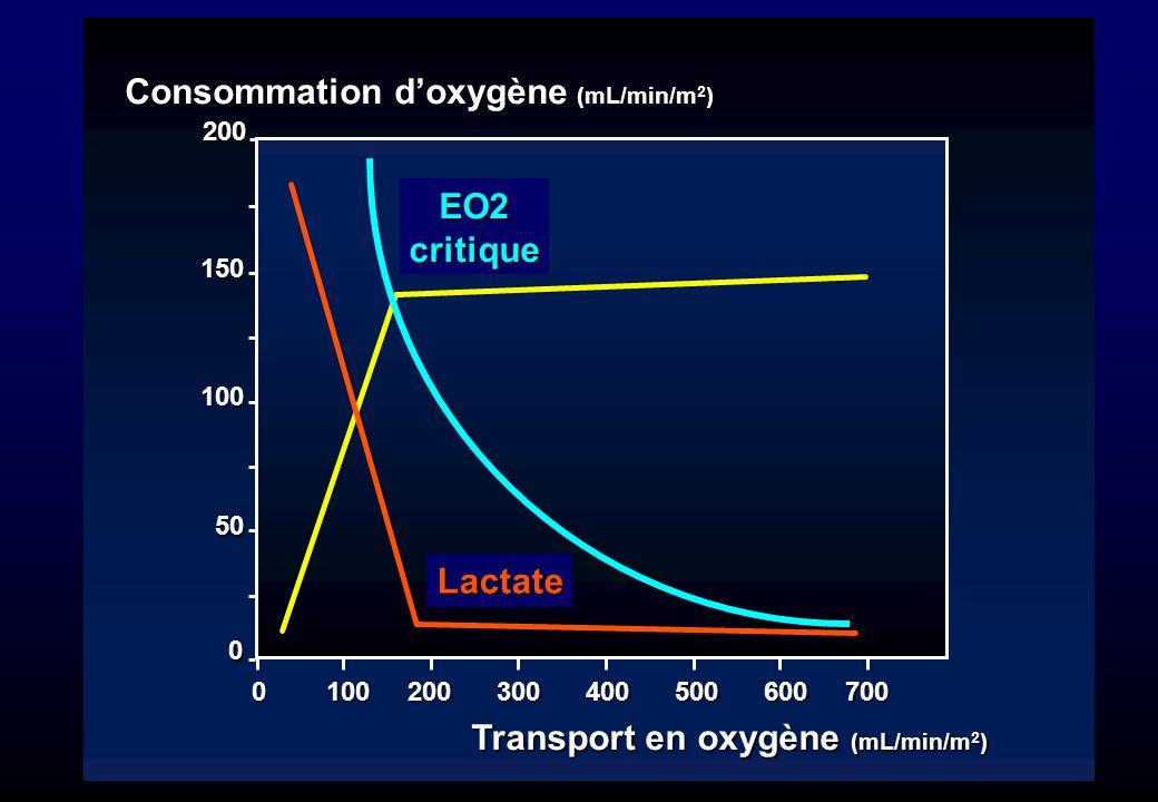 Consommation d'oxygène (mL/min/m2) Transport en oxygène (mL/min/m2)