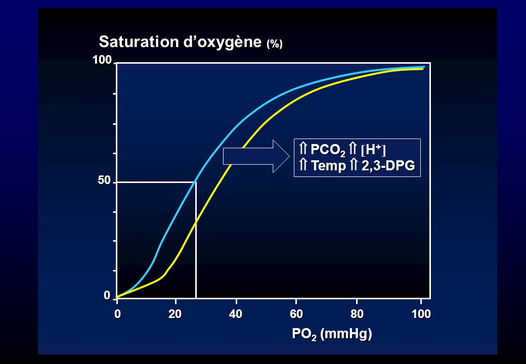 Saturation d'oxygène (%)