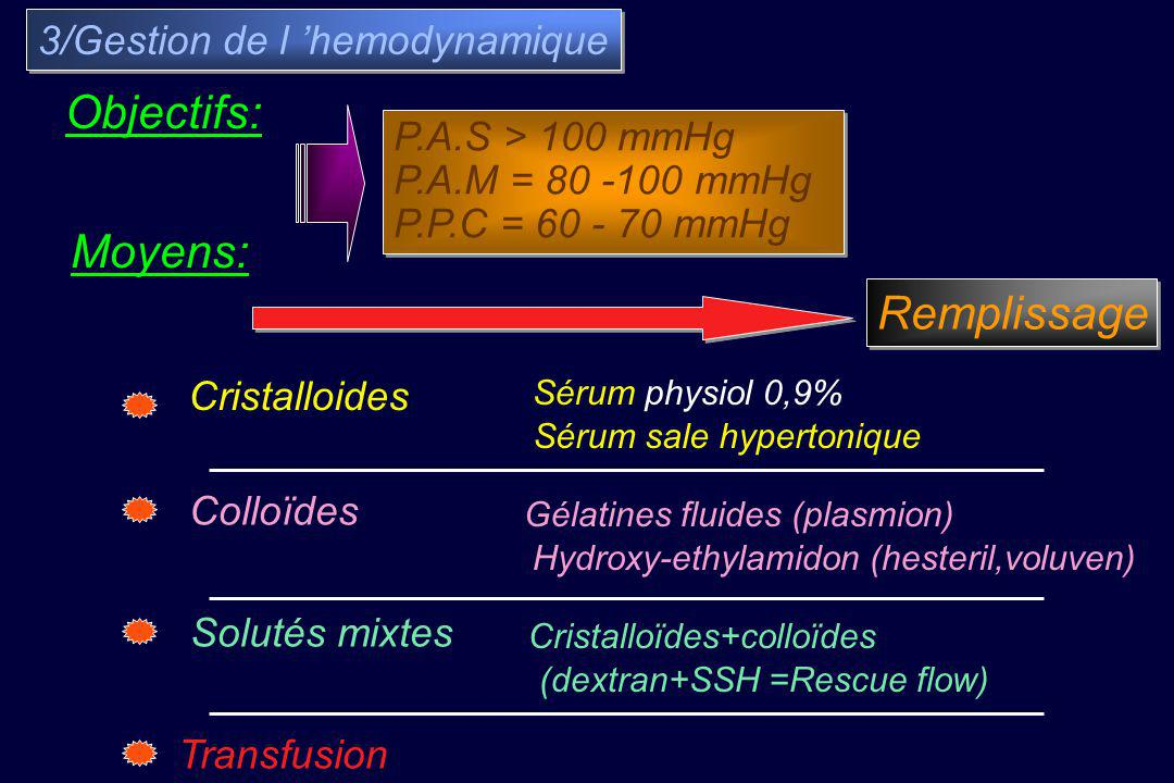 Objectifs: Moyens: Remplissage 3/Gestion de l 'hemodynamique