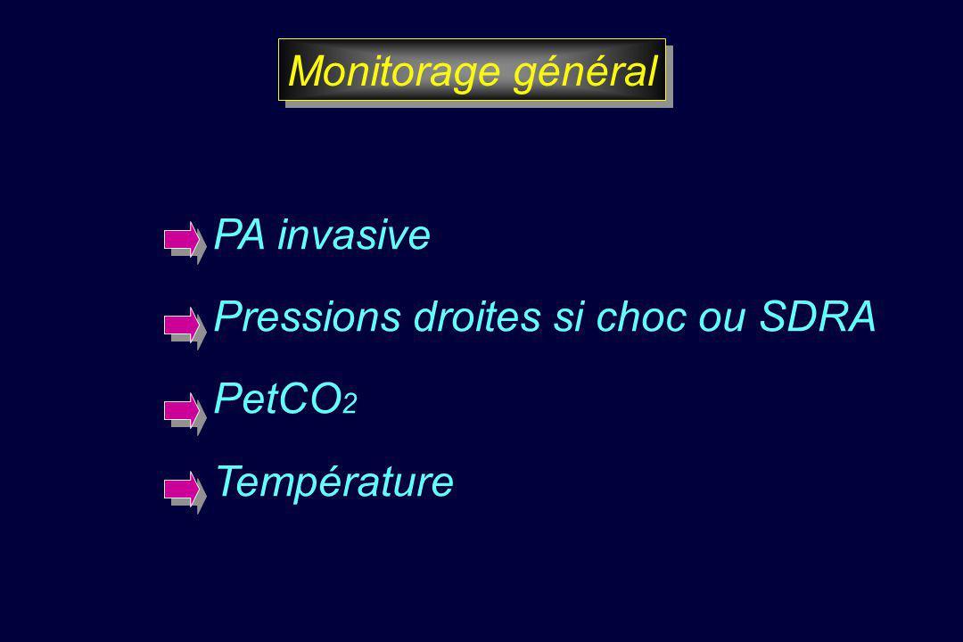 Monitorage général PA invasive Pressions droites si choc ou SDRA PetCO2 Température