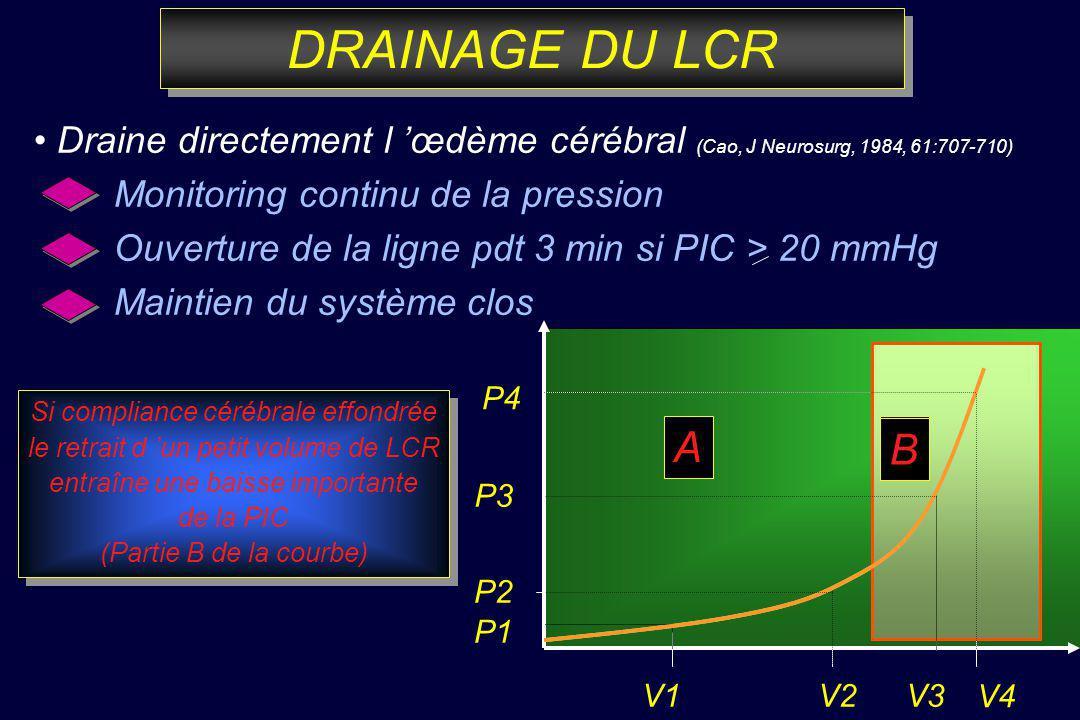 DRAINAGE DU LCR • Draine directement l 'œdème cérébral (Cao, J Neurosurg, 1984, 61:707-710) Monitoring continu de la pression.