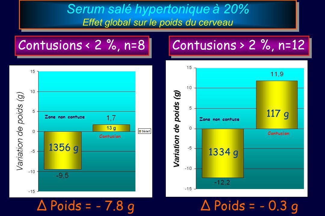 Serum salé hypertonique à 20% Effet global sur le poids du cerveau