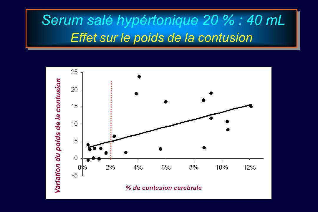 Serum salé hypértonique 20 % : 40 mL Effet sur le poids de la contusion