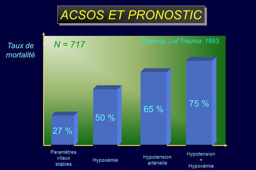 ACSOS ET PRONOSTIC N = 717 N = 717 27 % 50 % 65 % 75 % 27 % 50 % 65 %