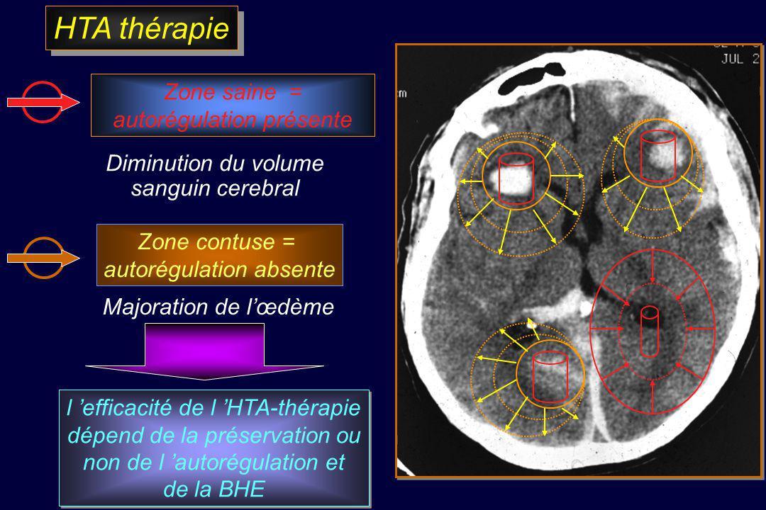 HTA thérapie Zone saine = autorégulation présente Diminution du volume