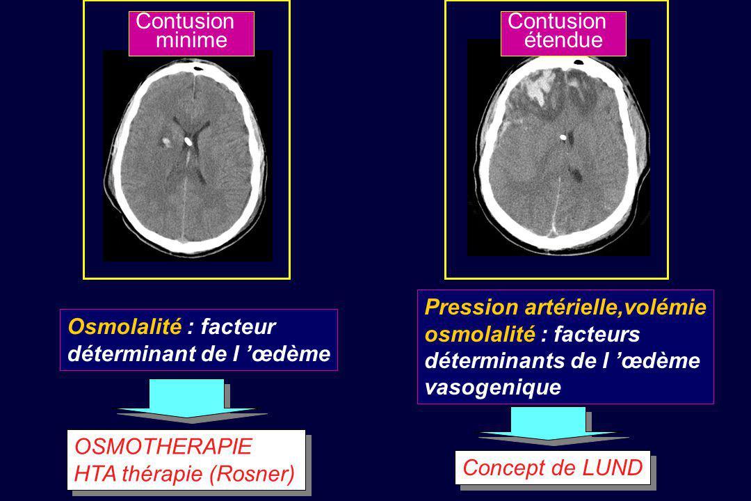 Contusion minime. Contusion. étendue. Pression artérielle,volémie. osmolalité : facteurs. déterminants de l 'œdème.