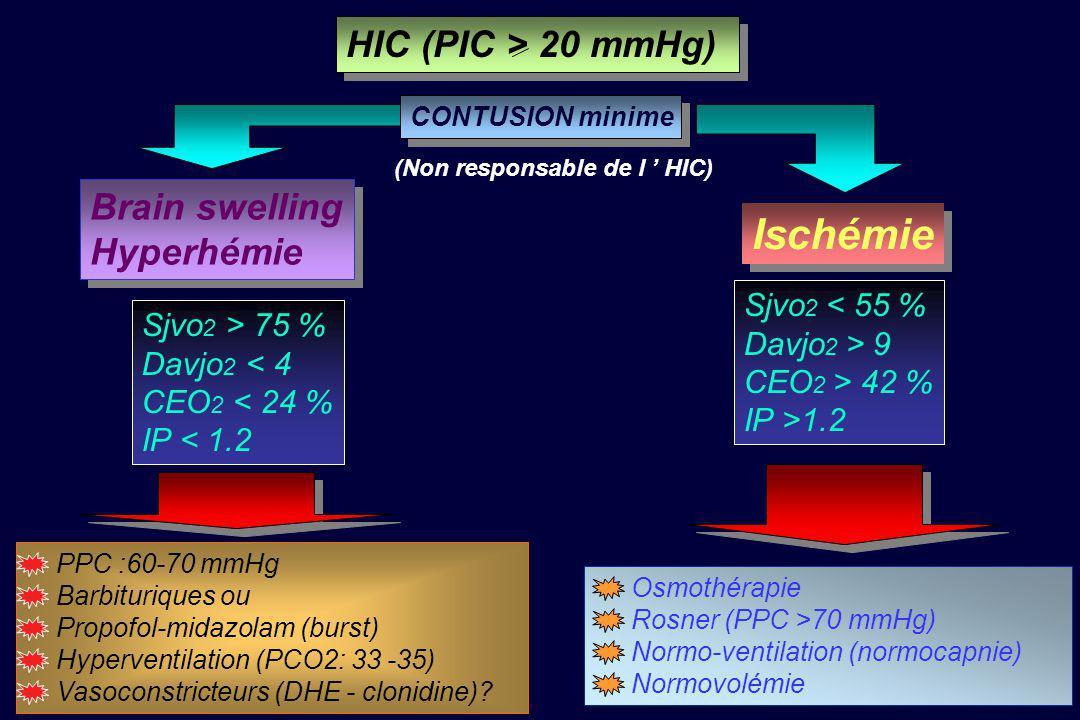 Ischémie HIC (PIC > 20 mmHg) Brain swelling Hyperhémie