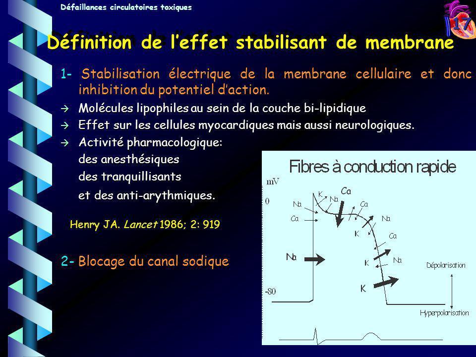 Définition de l'effet stabilisant de membrane