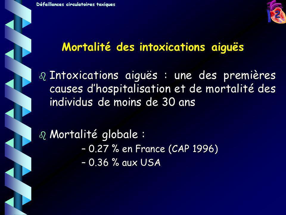 Mortalité des intoxications aiguës
