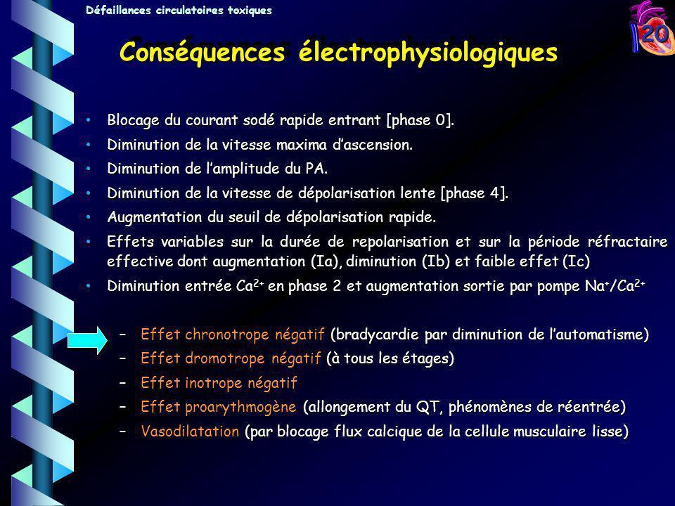 Conséquences électrophysiologiques