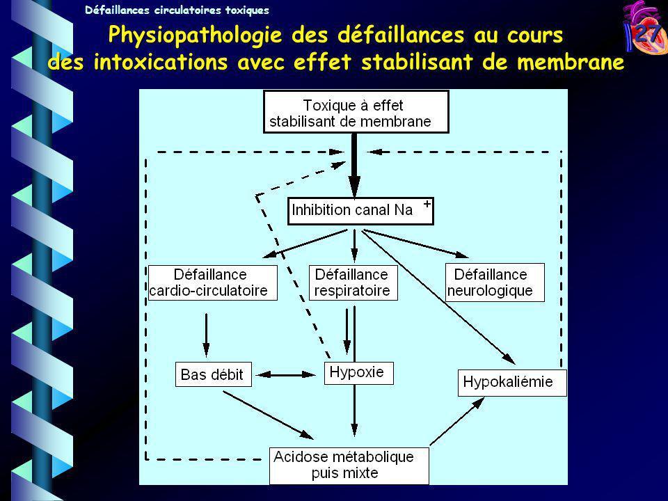 Physiopathologie des défaillances au cours