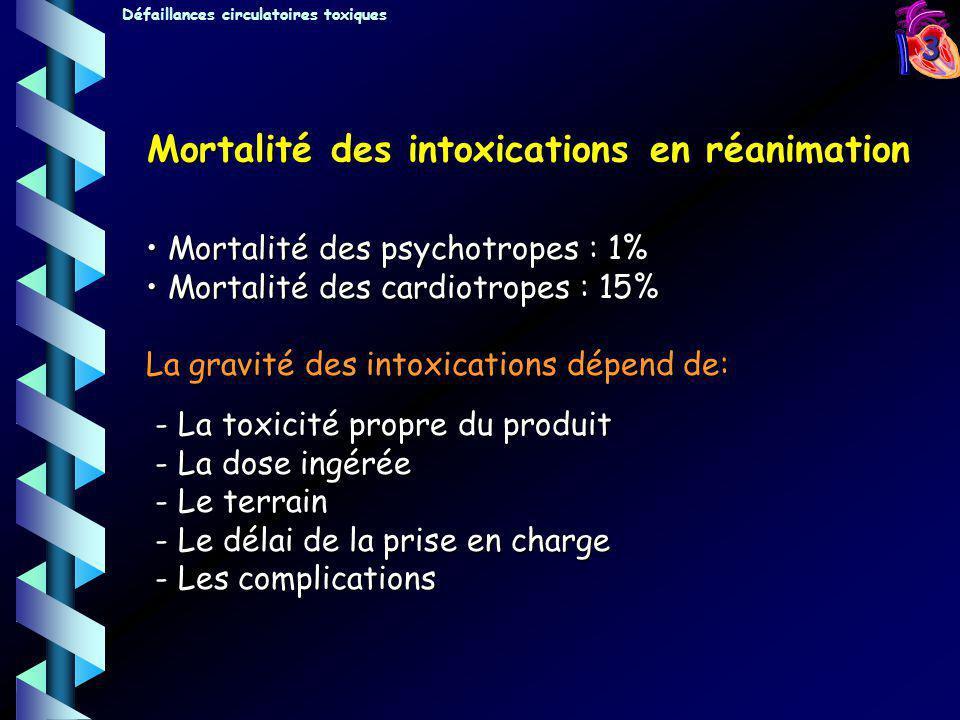 Mortalité des intoxications en réanimation