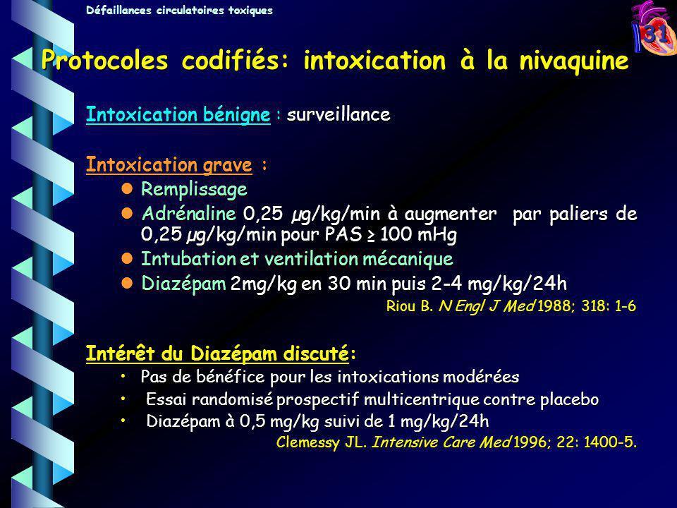 Protocoles codifiés: intoxication à la nivaquine