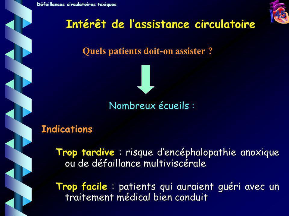 Intérêt de l'assistance circulatoire