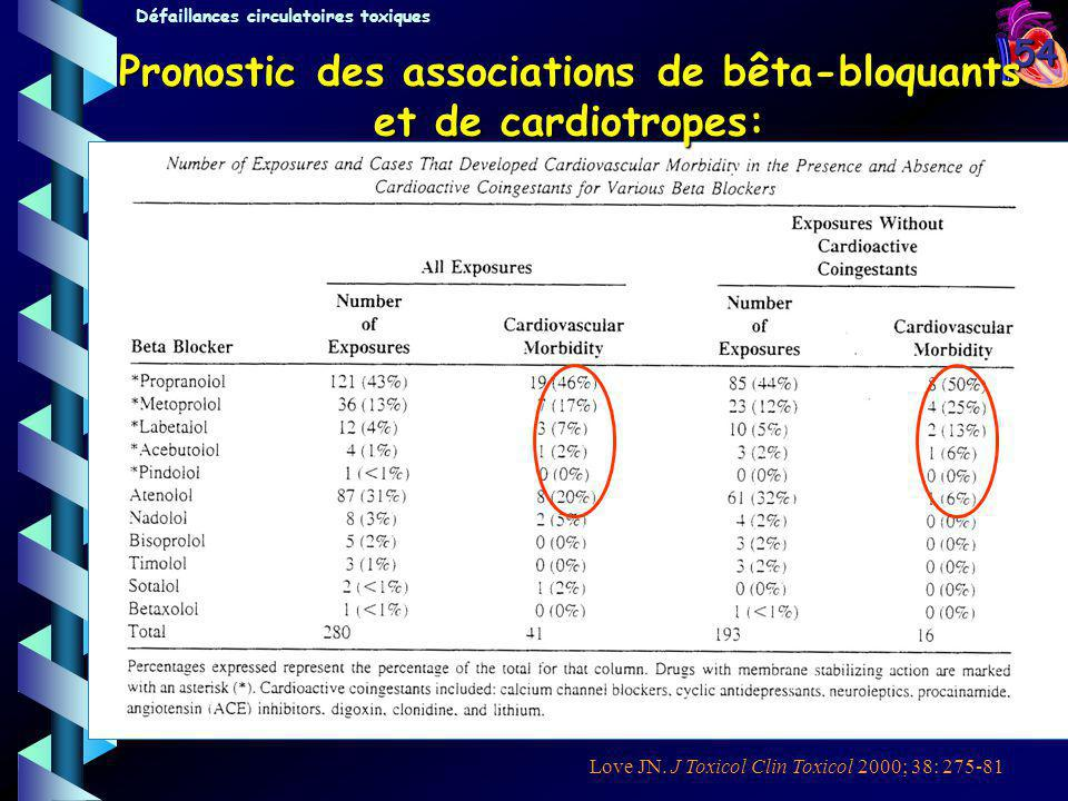 Pronostic des associations de bêta-bloquants et de cardiotropes: