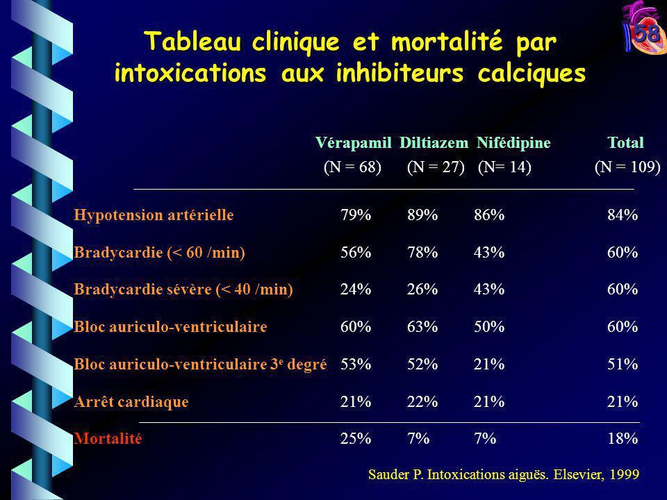 Tableau clinique et mortalité par intoxications aux inhibiteurs calciques
