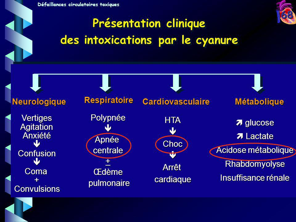Présentation clinique des intoxications par le cyanure