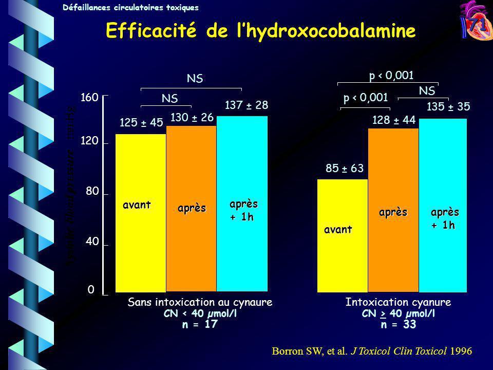 Efficacité de l'hydroxocobalamine