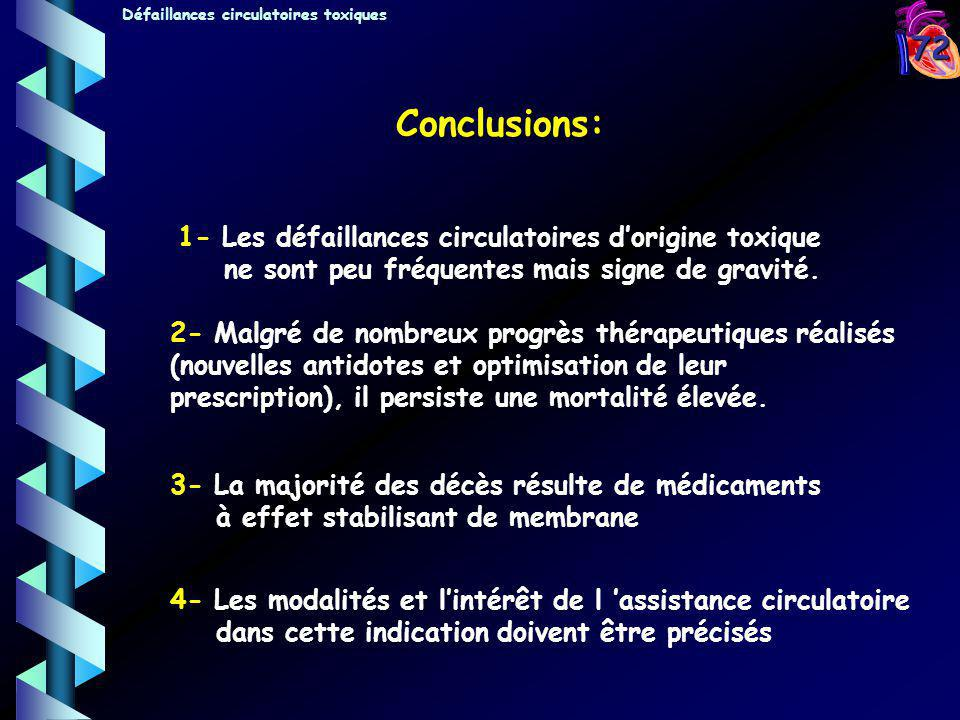 Conclusions: 1- Les défaillances circulatoires d'origine toxique