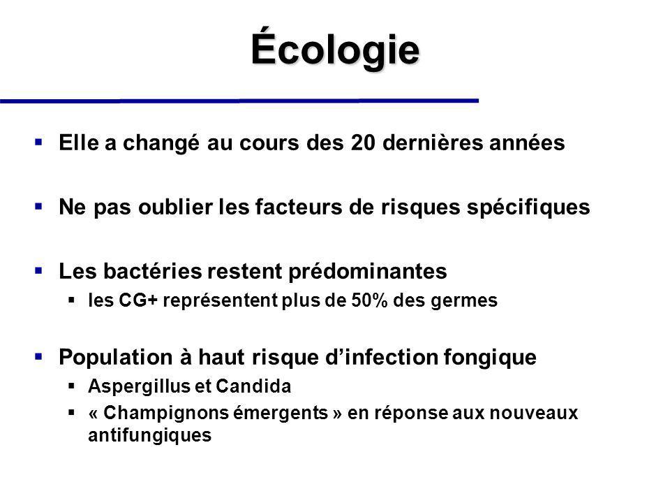 Écologie Elle a changé au cours des 20 dernières années