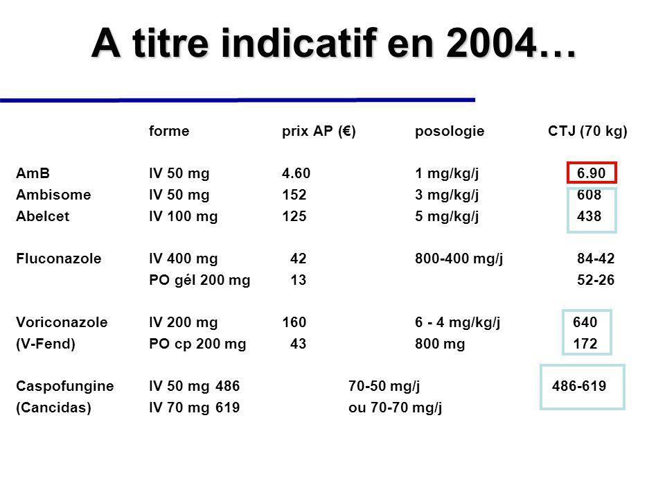 A titre indicatif en 2004… forme prix AP (€) posologie CTJ (70 kg)