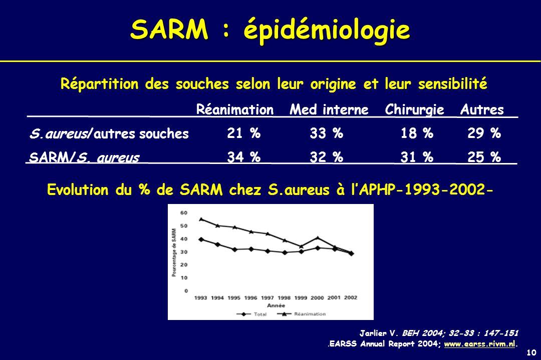 Evolution du % de SARM chez S.aureus à l'APHP-1993-2002-