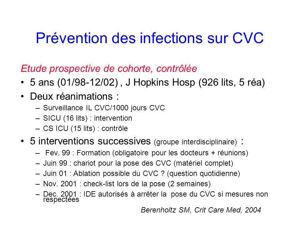 Prévention des infections sur CVC