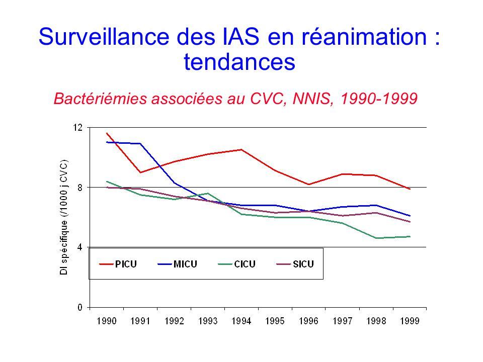 Surveillance des IAS en réanimation : tendances