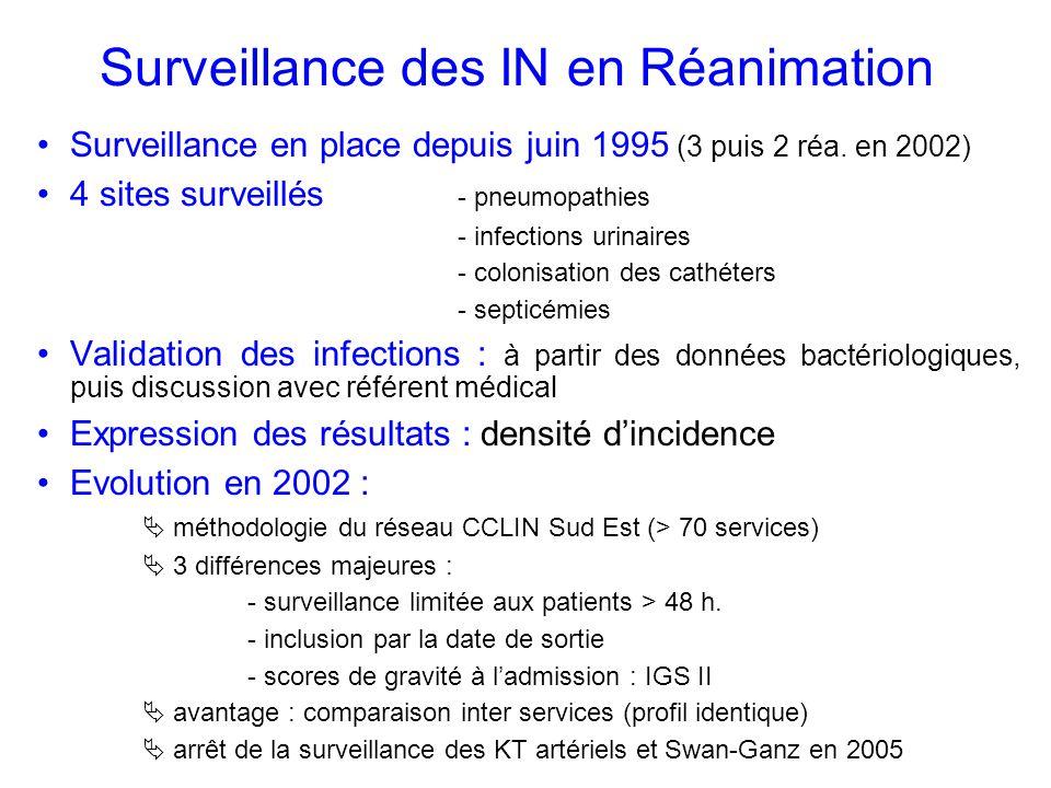 Surveillance des IN en Réanimation
