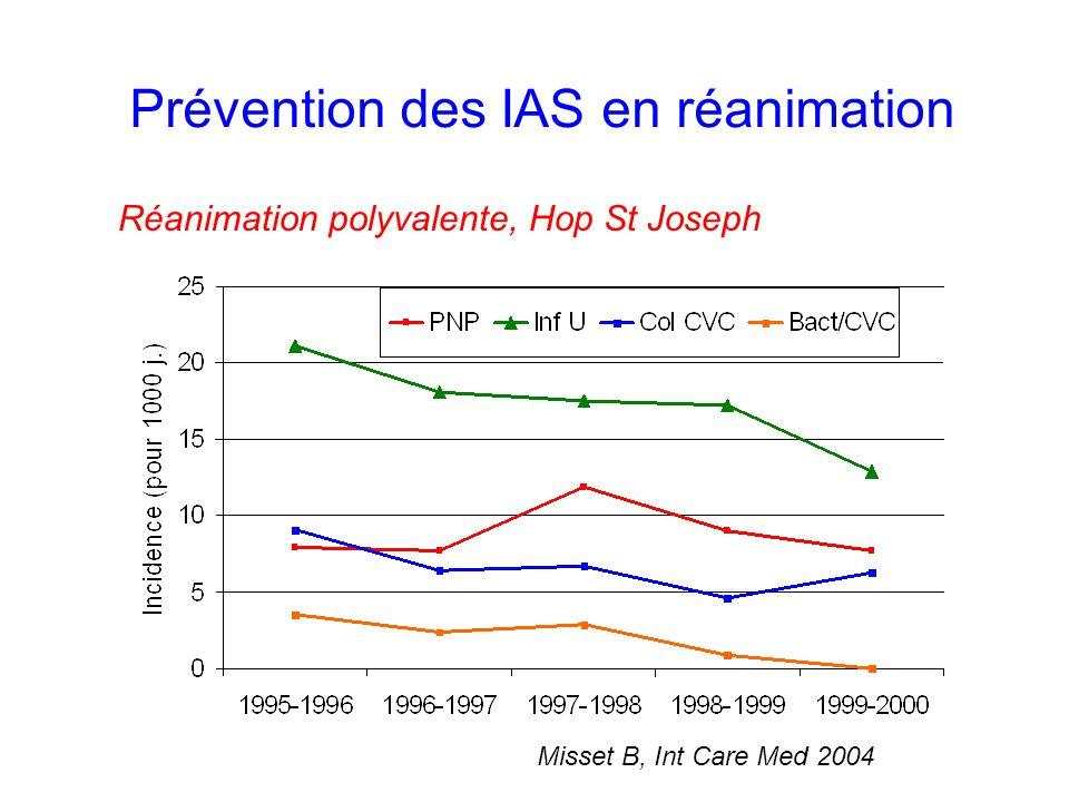 Prévention des IAS en réanimation