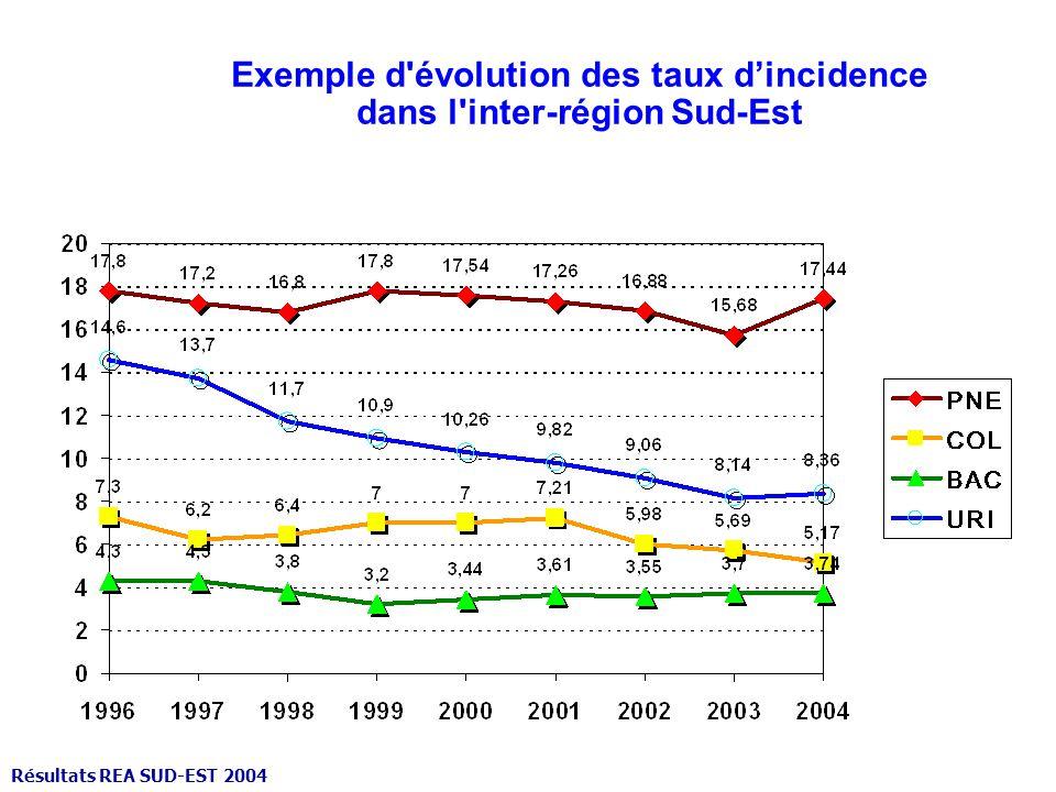 Exemple d évolution des taux d'incidence dans l inter-région Sud-Est