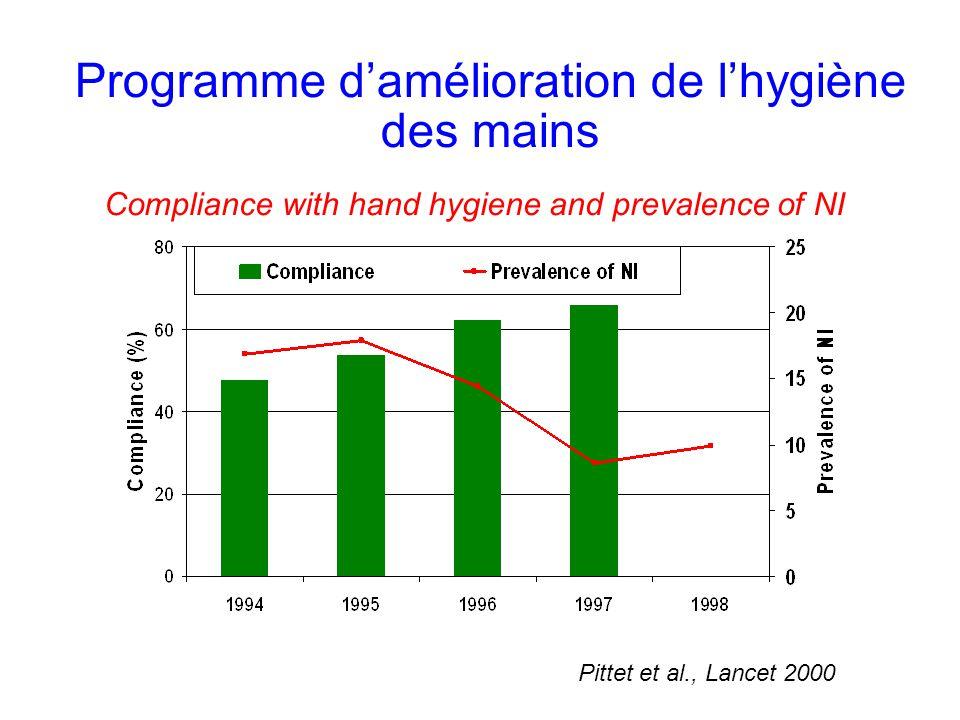 Programme d'amélioration de l'hygiène des mains