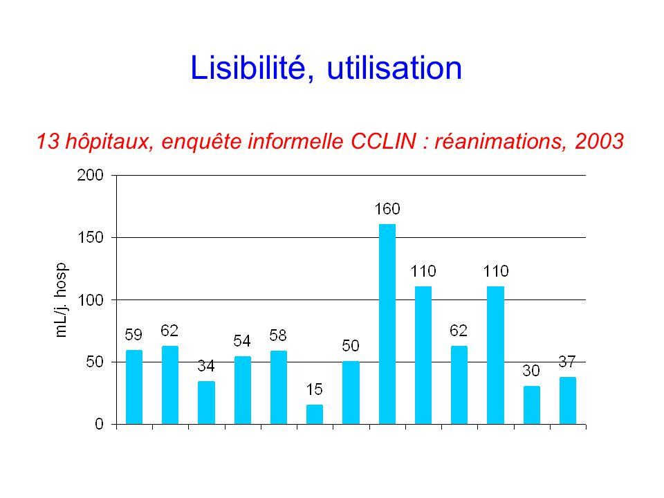 Lisibilité, utilisation