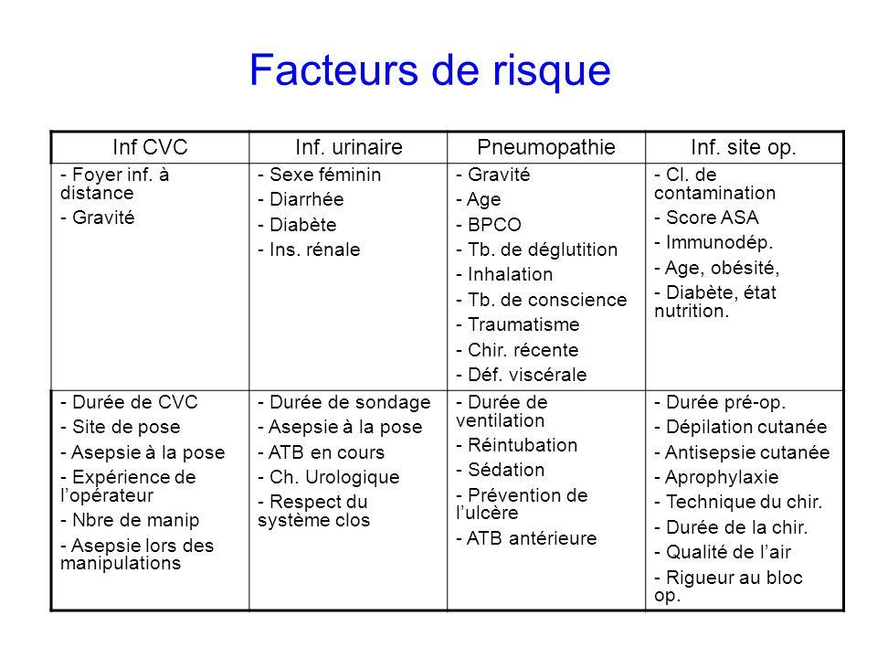 Facteurs de risque Inf CVC Inf. urinaire Pneumopathie Inf. site op.