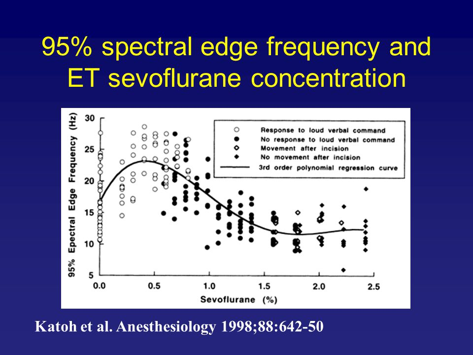 95% spectral edge frequency and ET sevoflurane concentration