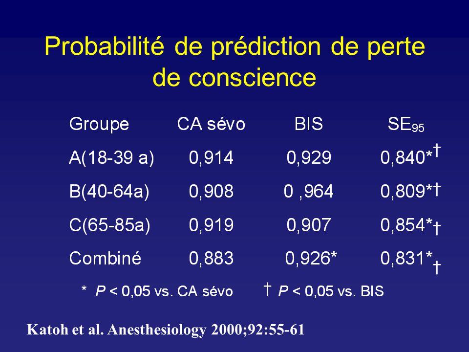 Probabilité de prédiction de perte de conscience