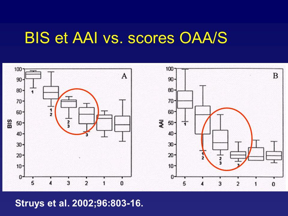 BIS et AAI vs. scores OAA/S