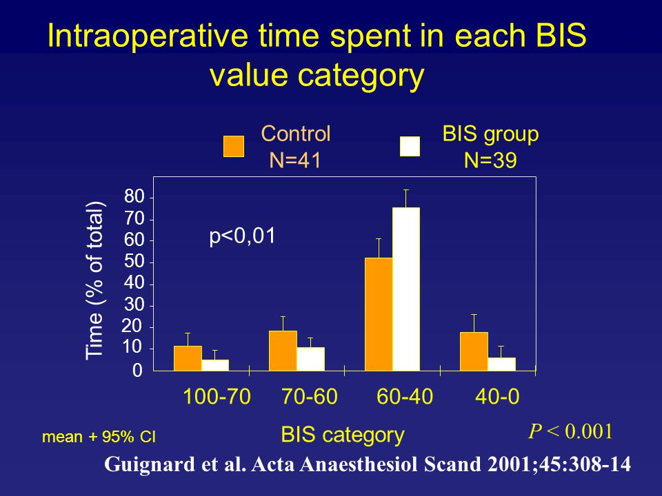 Intraoperative time spent in each BIS value category