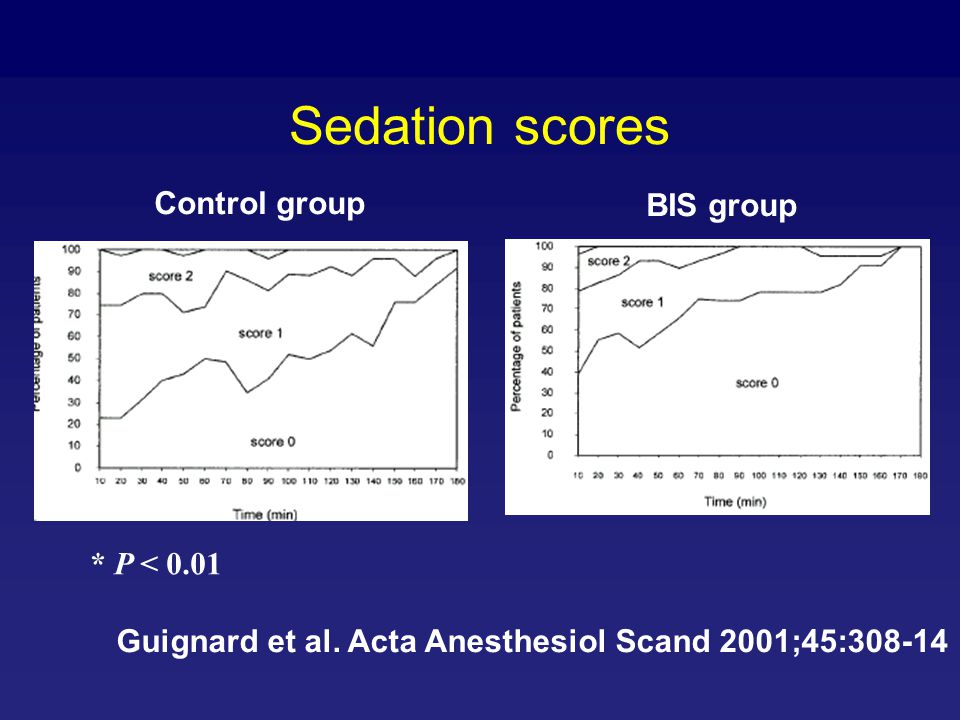 Sedation scores Control group BIS group * P < 0.01