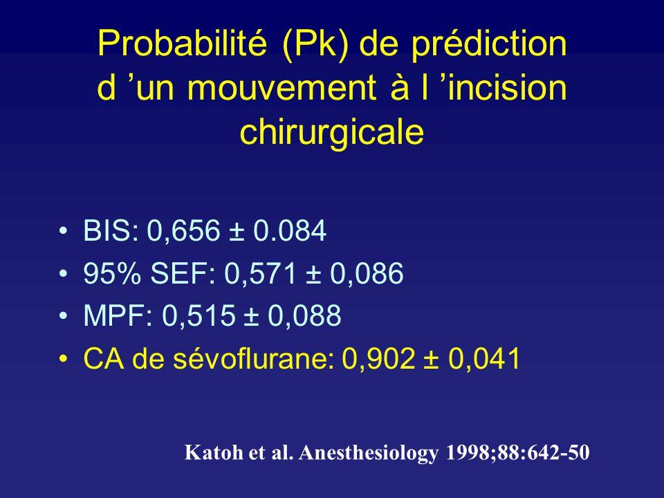Probabilité (Pk) de prédiction d 'un mouvement à l 'incision chirurgicale