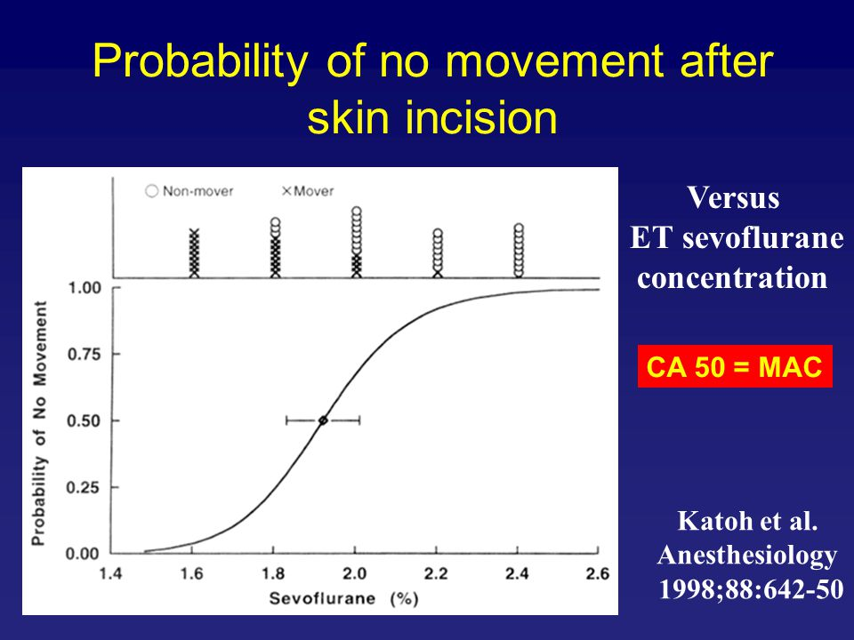 Probability of no movement after skin incision