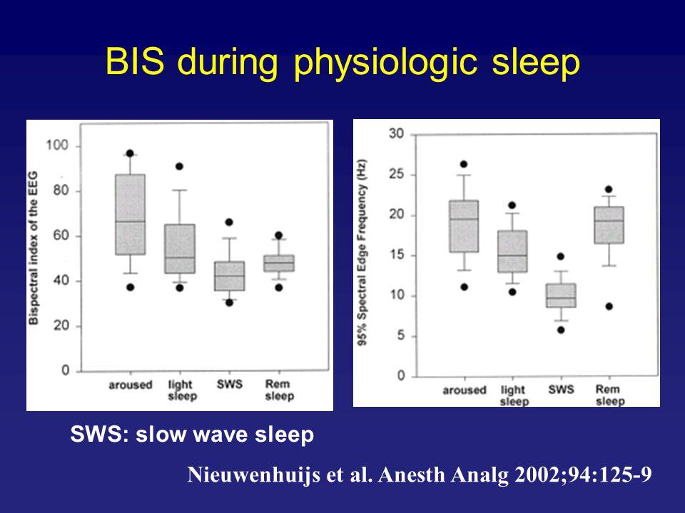 BIS during physiologic sleep